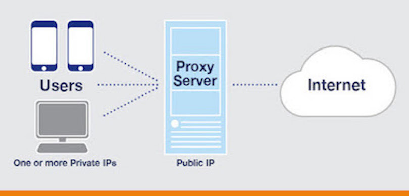 What is a Proxy Server and How Do Proxies Work?